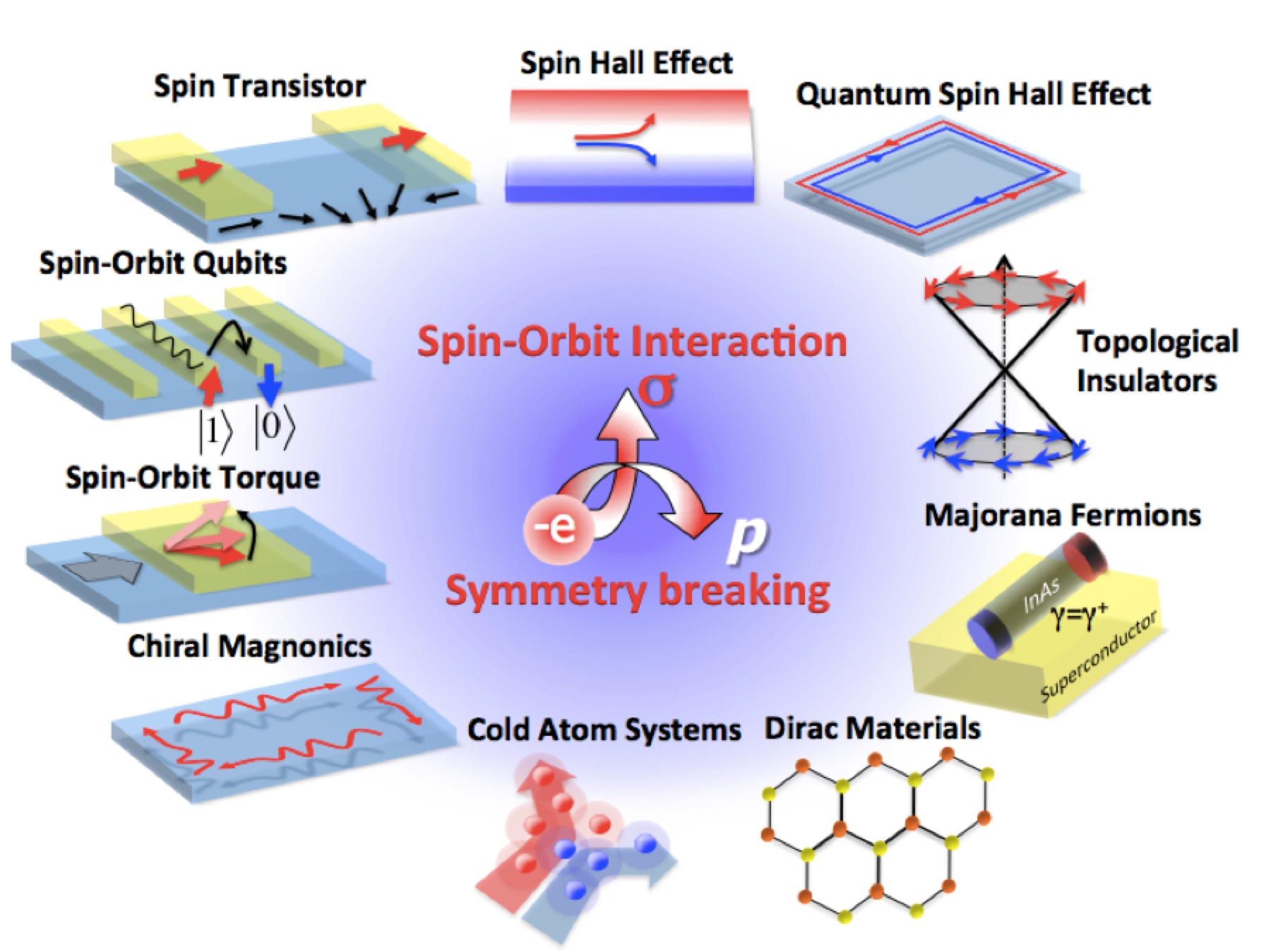 Research fields of spin-orbitronics. Figure from Nat. Mater. 14, 871 (2015)